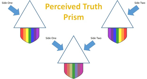 Perceived Truth Prism